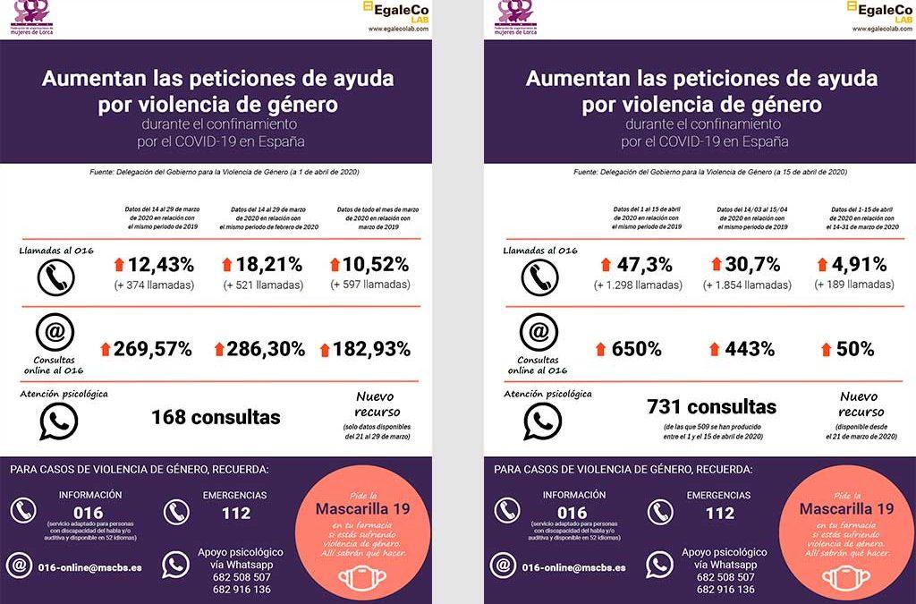 infografías sobre la violencia de género y el coronavirus